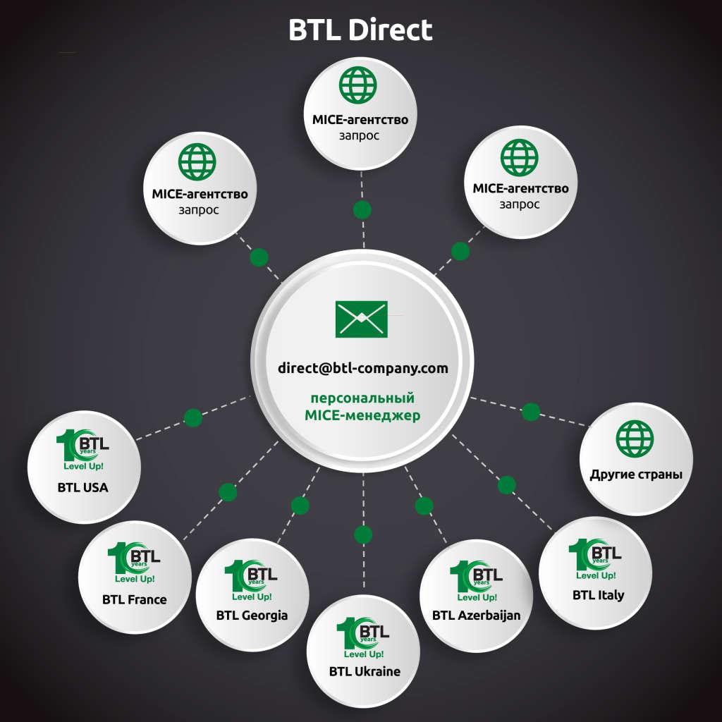 BTL Direct
